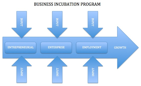 business incubation Introducing the venture generation incubation center  venture generation is a venture incubation center powered by j-seed ventures, inc it is designed to help entrepreneurs launch their ventures in an environment that will dramatically increase their probability of success.